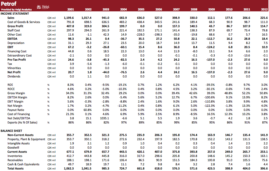 Petrof in Numbers