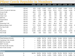 Pfizer Czech Republic in Numbers