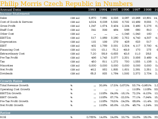 Philip Morris Czech Republic in Numbers