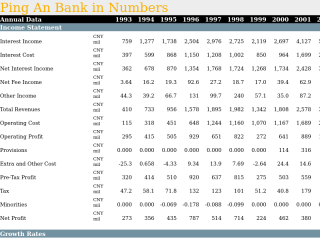 Ping An Bank in Numbers