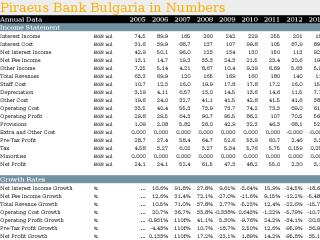 Piraeus Bank Bulgaria in Numbers