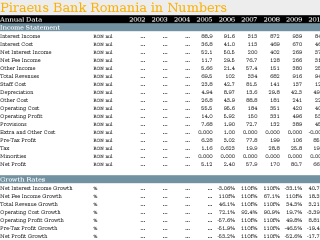 Piraeus Bank Romania in Numbers