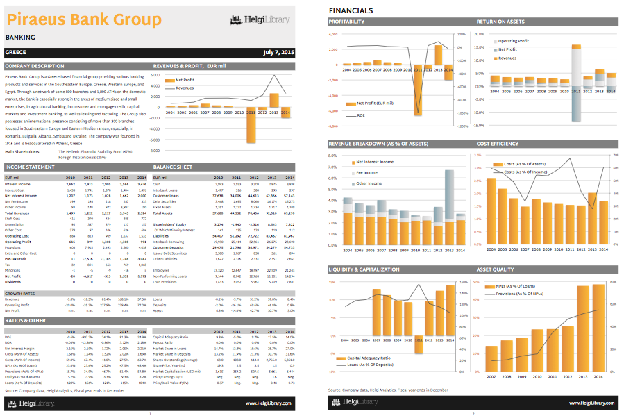 Piraeus Bank Group at a Glance