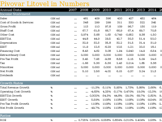 Pivovar Litovel in Numbers