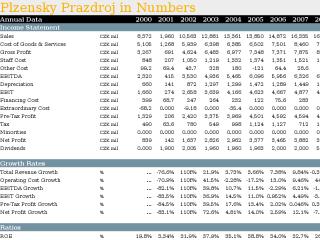 Plzensky Prazdroj in Numbers