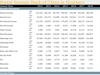 Postal Savings Bank of China in Numbers