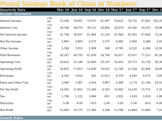 Postal Savings Bank of China in Quarterly Numbers