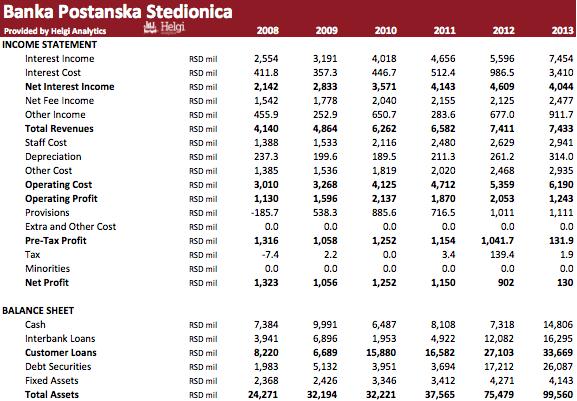 Banka Poštanska Štedionica in Numbers