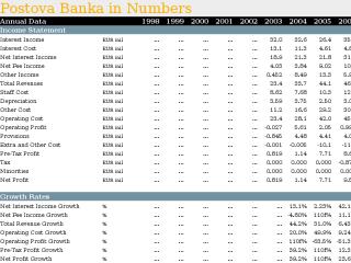 Postova Banka in Numbers