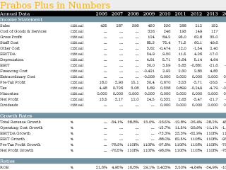 Prabos Plus in Numbers