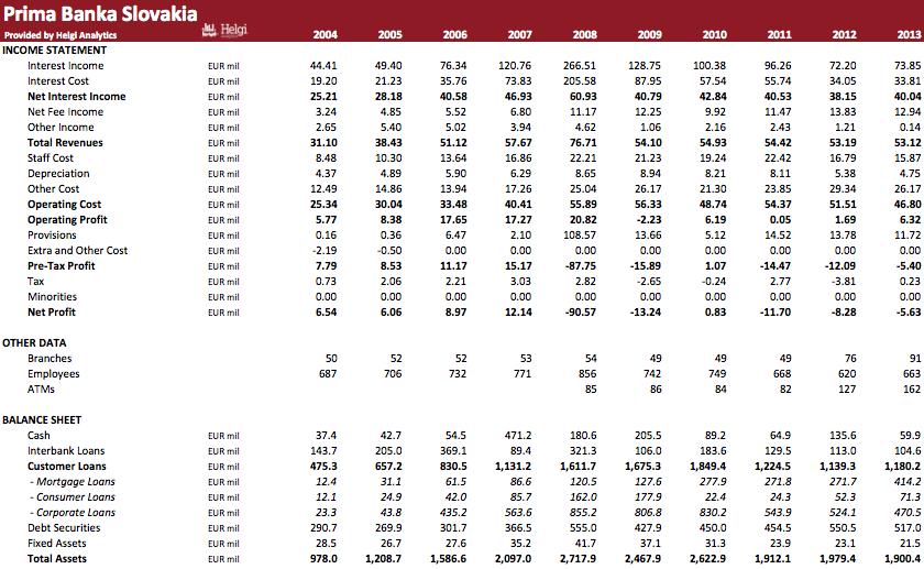 Prima Banka Slovakia in Numbers
