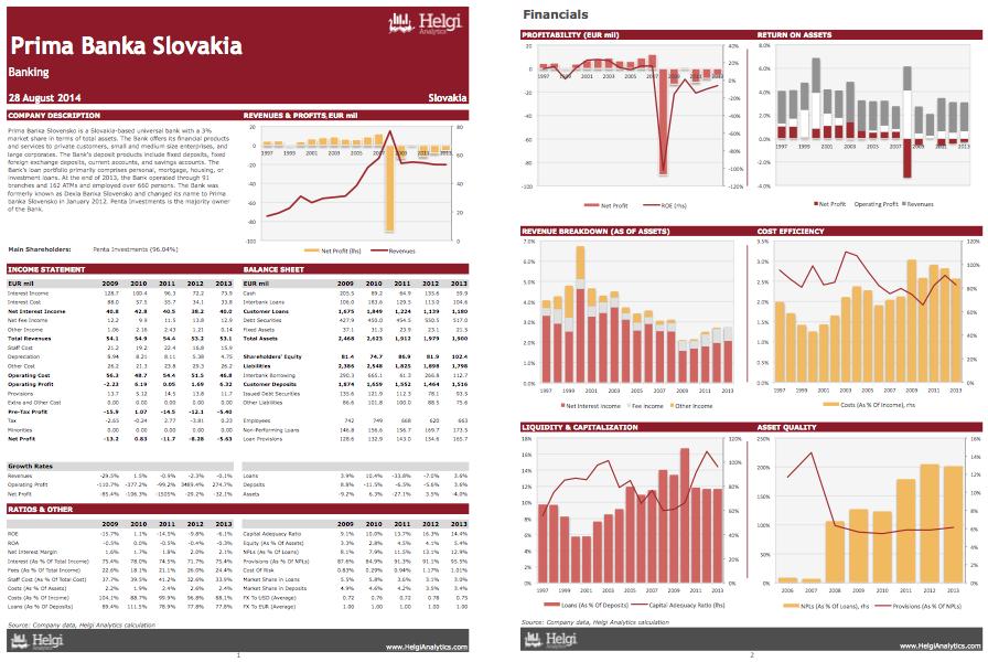 Prima Banka Slovakia at a Glance