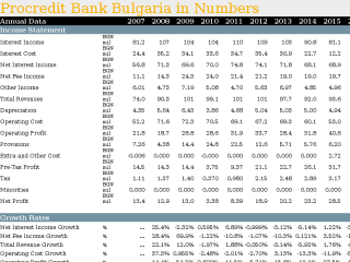 Procredit Bank Bulgaria in Numbers
