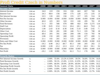 Profi Credit Czech in Numbers