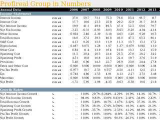 Profireal Group in Numbers