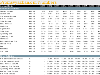 Promsvyazbank in Numbers