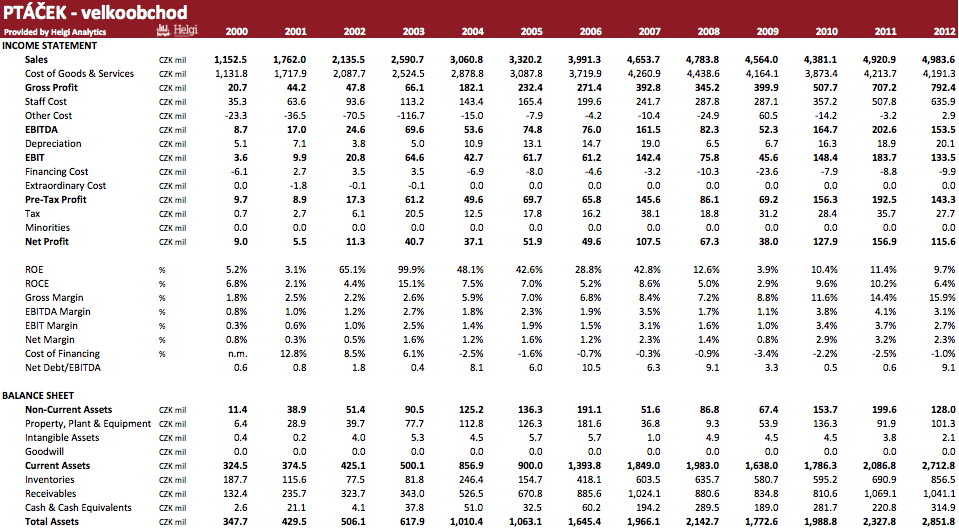 PTÁČEK – velkoobchod in Numbers