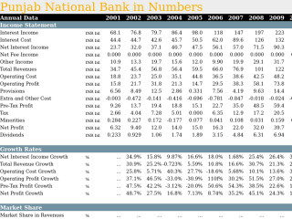 Punjab National Bank in Numbers