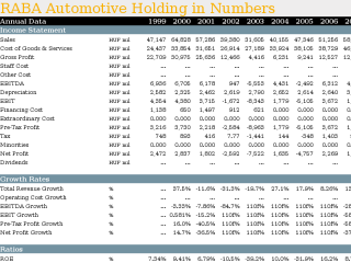RABA Automotive Holding in Numbers