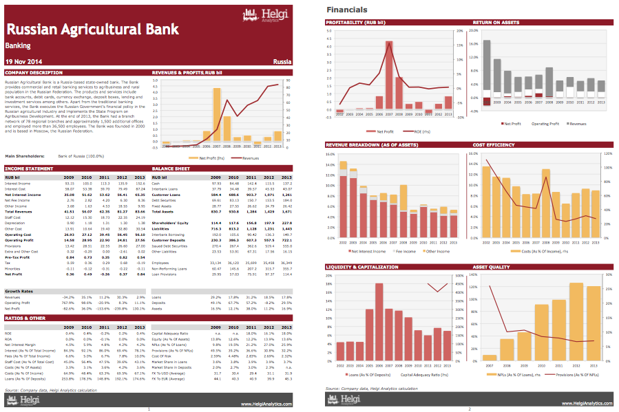 Russian Agricultural Bank at a Glance