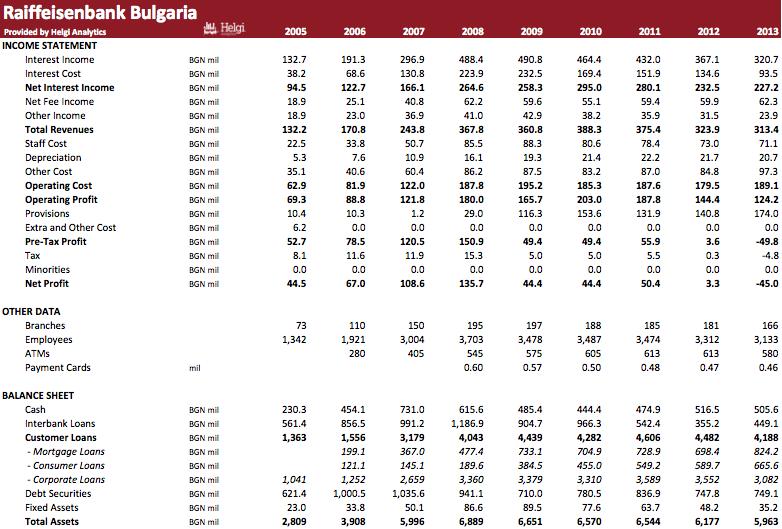 Raiffeisenbank Bulgaria in Numbers