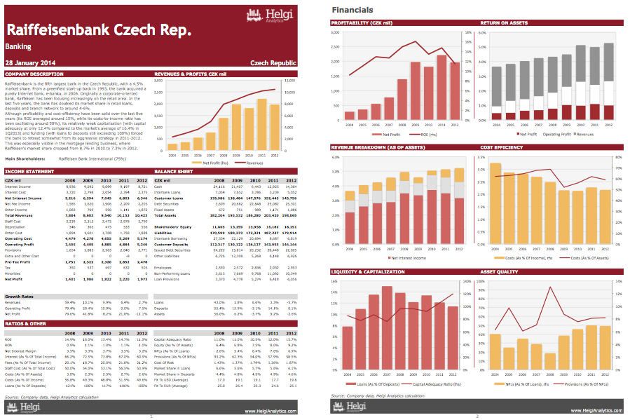 Raiffeisenbank Czech Rep. at a Glance