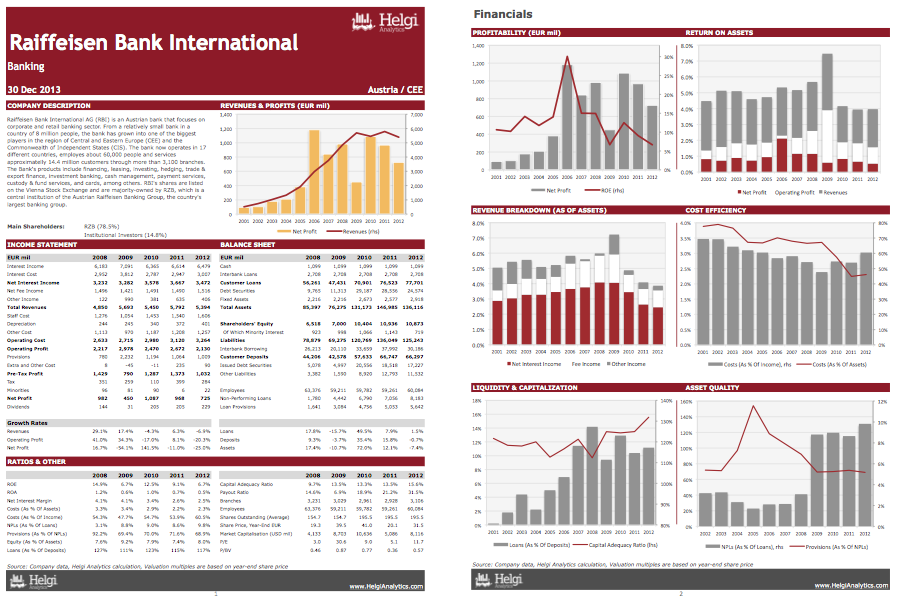Raiffeisen Bank International at a Glance