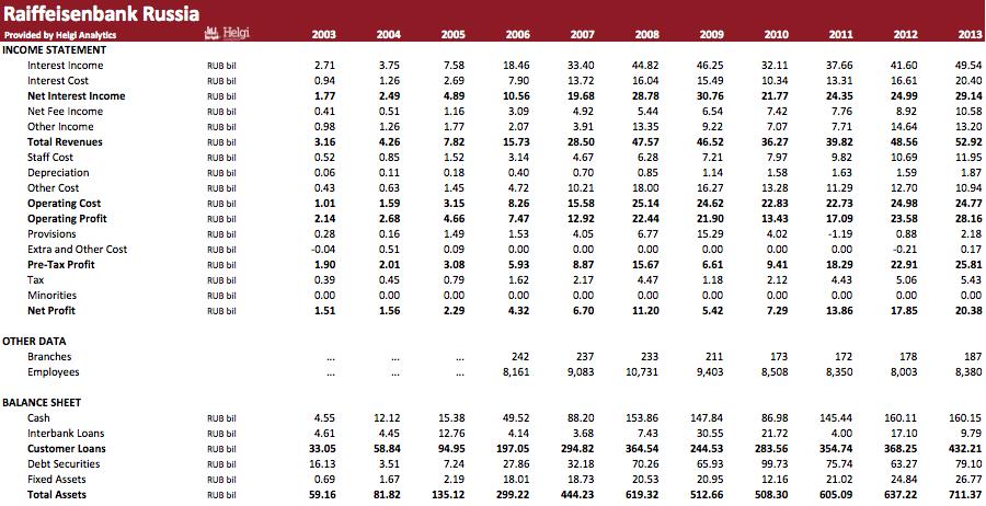 ZAO Raiffeisenbank Austria in Numbers