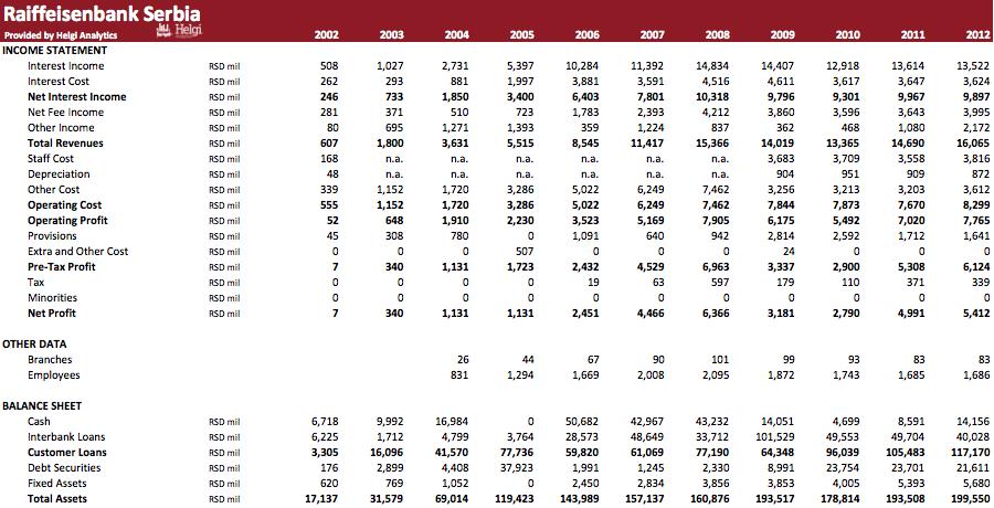 Raiffeisenbank Serbia in Numbers