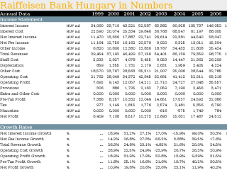 Raiffeisen Bank Hungary in Numbers
