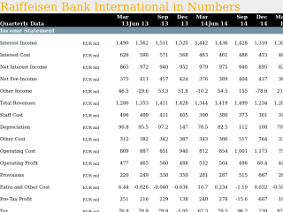 Raiffeisen Bank International in Quarterly Numbers