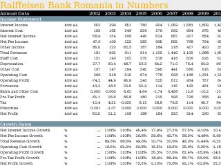 Raiffeisen Bank Romania in Numbers