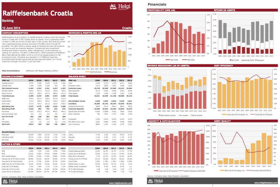 Raiffeisenbank Croatia at a Glance