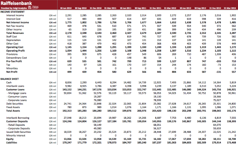 Raiffeisenbank Czech Republic in Numbers
