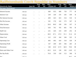 Raiffeisenbank Czech Republic in Quarterly Numbers