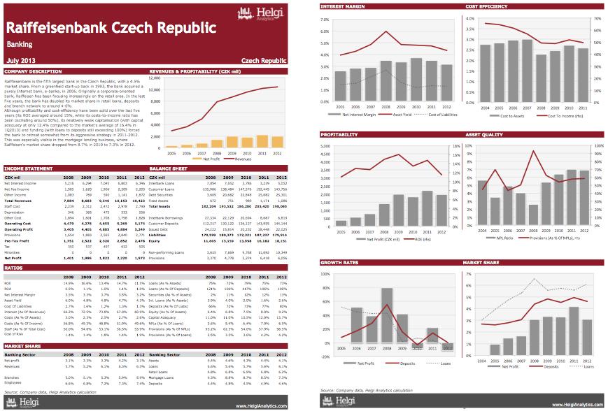Raiffeisenbank Czech Republic at a Glance