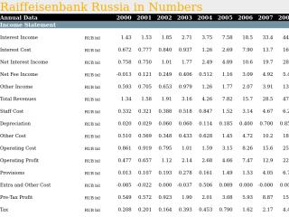 Raiffeisenbank Russia in Numbers