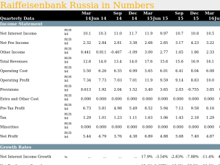 Raiffeisenbank Russia in Quarterly Numbers