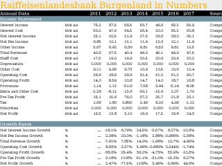 Raiffeisenlandesbank Burgenland in Numbers