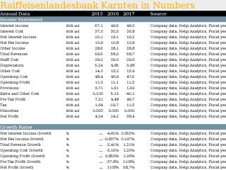 Raiffeisenlandesbank Karnten in Numbers