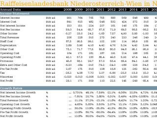 Raiffeisenlandesbank Niederosterreich-Wien in Numbers