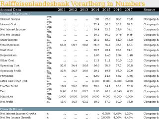 Raiffeisenlandesbank Vorarlberg in Numbers