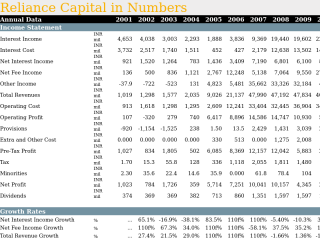 Reliance Capital in Numbers