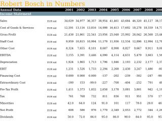 Robert Bosch in Numbers
