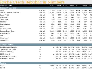 Roche Czech Republic in Numbers