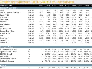 Rodinny pivovar BERNARD in Numbers