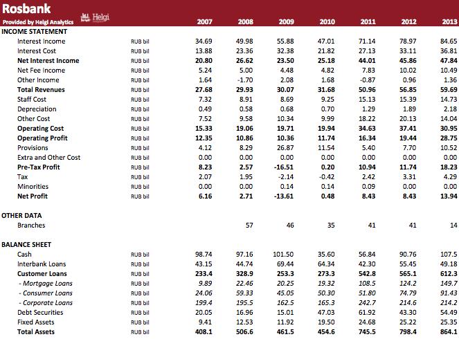 Rosbank in Numbers