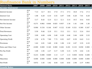 Rusfinance Bank in Numbers