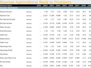Russian Agricultural Bank in Numbers