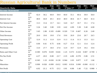 Russian Agricultural Bank in Quarterly Numbers